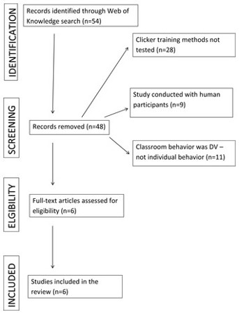 Function matters: a review of terminological differences in applied and basic clicker training research